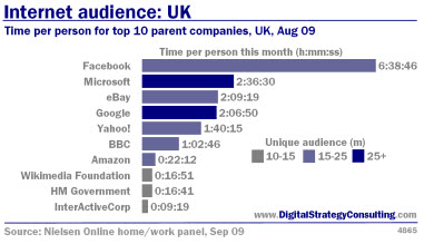 Digital Strategy data - Internet Audience: UK. Time per person for top 10 parent companies, UK August 2009