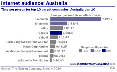 Digital Strategy - Internet audience: Australia. Time per person for top 10 parent companies, Australia January 2010