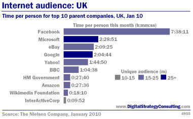 Digital Strategy - Internet audience: UK. Time per person for top 10 parent companies, UK, January 2010