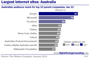 Digital Strategy - Largest internet sites: Australia. Australian audience reach for top 10 parent companies, January 2010