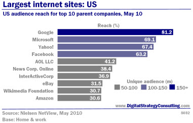 Largest internet sites: US. US audience reach for top 10 parent companies, May 10.