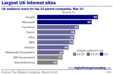 Largest UK internet sites. UK audience reach for top 10 parent companies, Mar 10