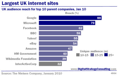 Digital Strategy - Largest UK internet sites. UK audience reach for top 10 parent companies, January 2010