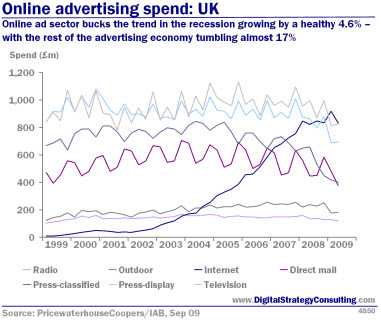 Digital_Strategy_Online_Ad_Spend_UK_1H09_Small.jpg