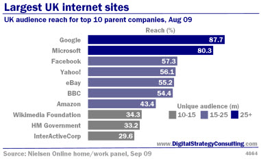 Digital Strategy data - Largest UK Internet sites. UK audience reach for top 10 parent companies, August 2009