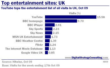 Digital_Strategy_Online_Top_entertainment_sites_UK_Oct09_Small.jpg