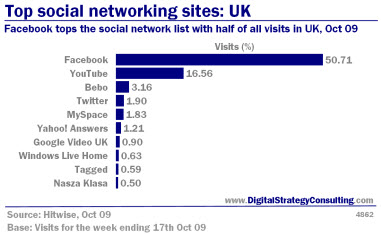 Digital_Strategy_Online_Top_social_networking_sites_UK_Oct09_Small.jpg