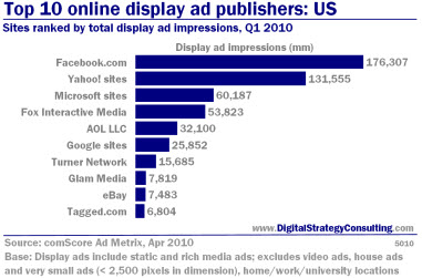 Top 10 online display ad publishers: US. Sites ranked by total display ad impressions, Q1 2010