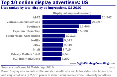 Top 10 online display advertisers: US. Sites ranked by total display ad impressions, Q1 2010