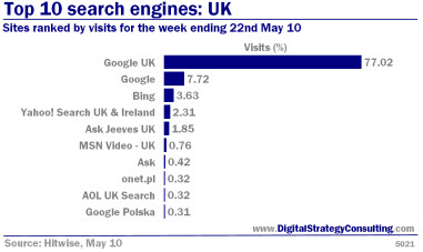 top 10 search engines list