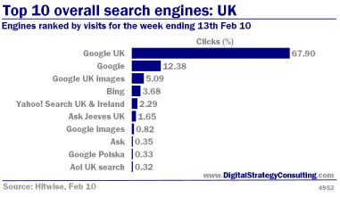 Digital Strategy - Top 10 overall search engines: UK. Engines ranked by visits for the week ending 13th Feb 2010
