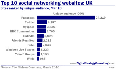 Top 10 social networking websites: UK. Sites ranked by unique audience, Mar 10