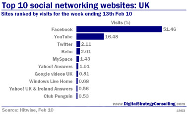 Digital Strategy - Top 10 social networking websites: UK. Sites ranked by visits for the week ending 13th Feb 2010