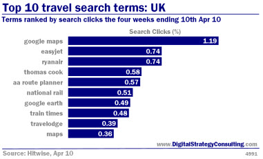 Top 10 travel search terms: UK. Terms ranked by search clicks for the four weeks ending 10th April