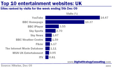Digital_Strategy_Top_10_entertainment_websites_UK_Dec09_Small.jpg