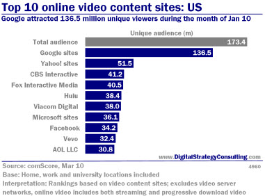 Digital Strategy - Top 10 online video content sites: US. Google attracted 136.5 million unique viwers during the month of January 2010