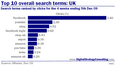Digital_Strategy_Top_10_overall_search_terms_UK_Dec09_Small.jpg