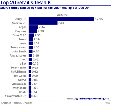 Digital_Strategy_Top_20_retail_sites_UK_Nov09_Small.jpg