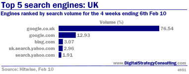 Digital Strategy - Top 5 search engines: UK. Engines ranked by search volume for the 4 weeks ending 6th Feb 2010