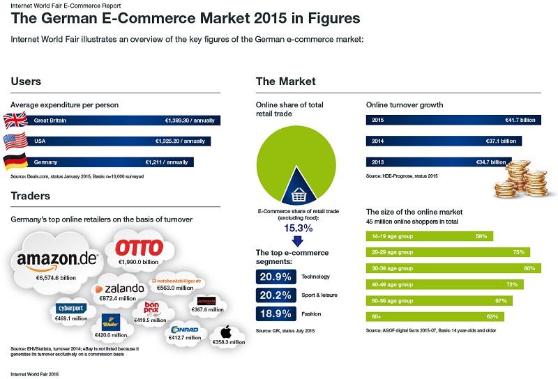 Ecommerce%20market%20infographics%20-%20IWG.jpg