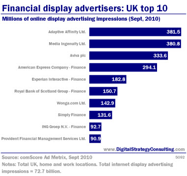 Financial display advertisers: UK top 10. Millions of online display advertising impressions (Sept, 2010)
