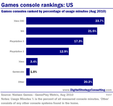 Games console rankings: US. Games consoles ranked by percentage of usage minutes (Aug 2010).