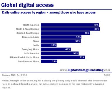 Global Digital Access. Daily online access by region - among those who have access.