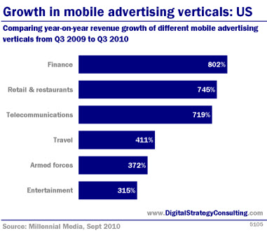 Digital Strategy - Growth in mobile advertising verticals. Comparing year-on-year revenue growth of different mobile advertising verticals from Q3 2009 to Q3 2010
