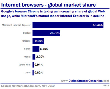 Internet browsers- global market share. Google's browser Chrome is taking an increasing share of global Web usage, while Microsoft's market leader Internet Explorer is in decline.