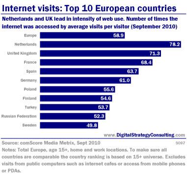 top european countries