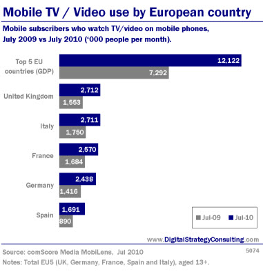Mobile Video use by European country. Mobile subcribers who watch TV/ video on Mobile phones, July 2009 vs July 2010