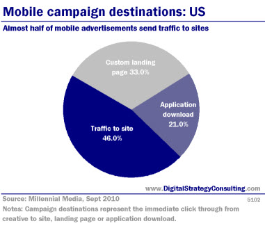 Digital Strategy - Mobile campaign destinations: US. Almost half of mobile advertisments send traffic to sites