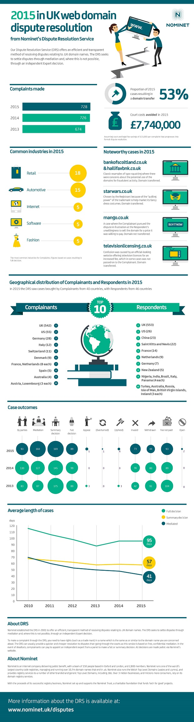 Nominet-DRS-Report-Infographic-2015.jpg