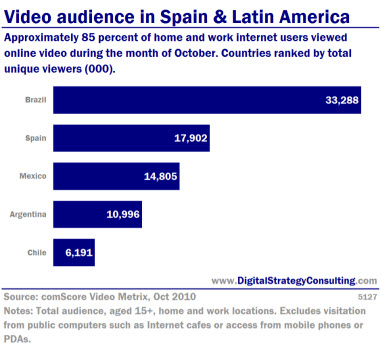 Video audience in Spain and Latin America. Approximately 85% of home and work Internet users viewed online video during the month of October. Countries ranked by total unique users.