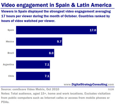 Video engagement in Spain and Latin America. Viewers in Spain displayed the strongest video engagement, averaging 17 hours per viewer during the month of October. Countries ranked by hours of video watched per viewer.