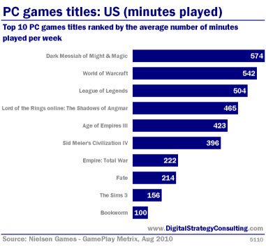 PC games titles: US (minutes played). Top 10 PC games titles ranked buy the average number of minutes played per week. <br />