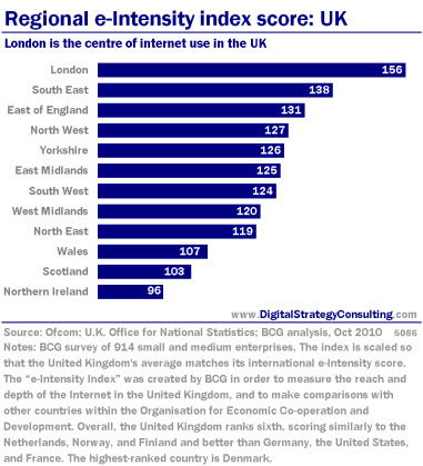Regional e-Intensity index score: UK. London is the centre of internet use in the UK.