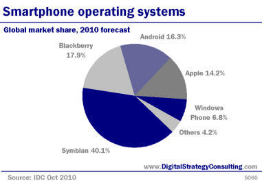 Top 5 smartphone operating systems. Global market share, 2010 forecast.