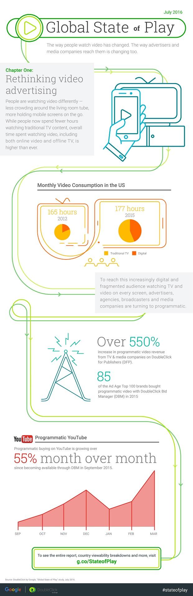 StateofPlay-VideoInsights-Infographic-Ch1.jpg