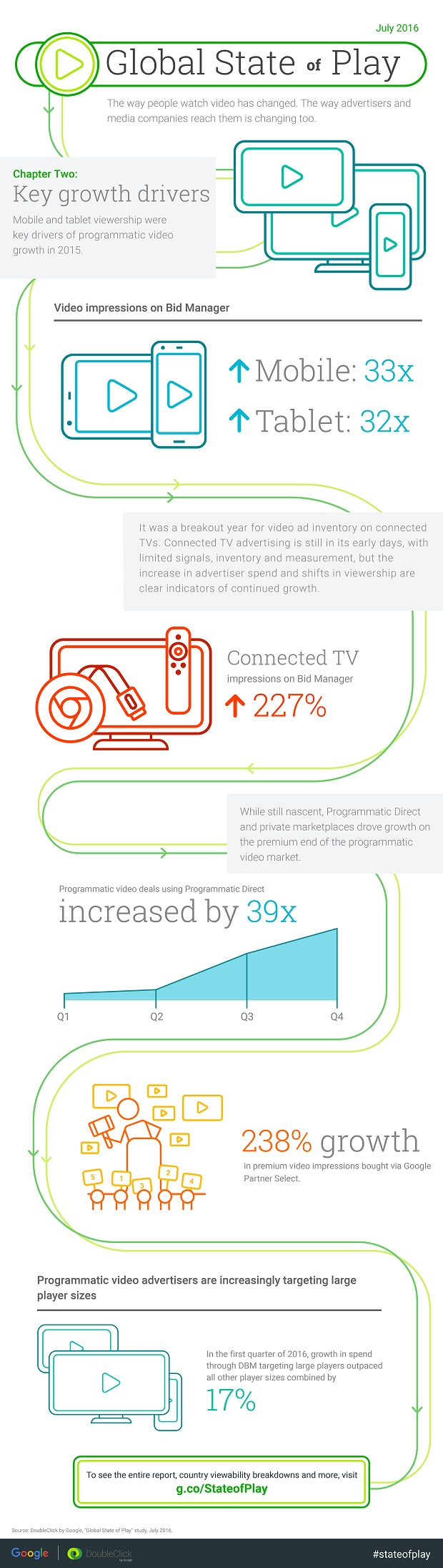 StateofPlay-VideoInsights-Infographic-Ch2.jpg