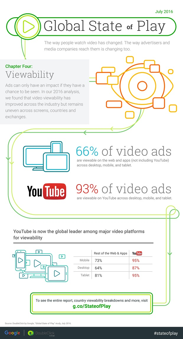 StateofPlay-VideoInsights-Infographic-Ch4.jpg