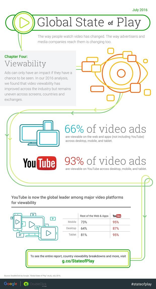 StateofPlay-VideoInsights-Infographic-Ch4.jpg