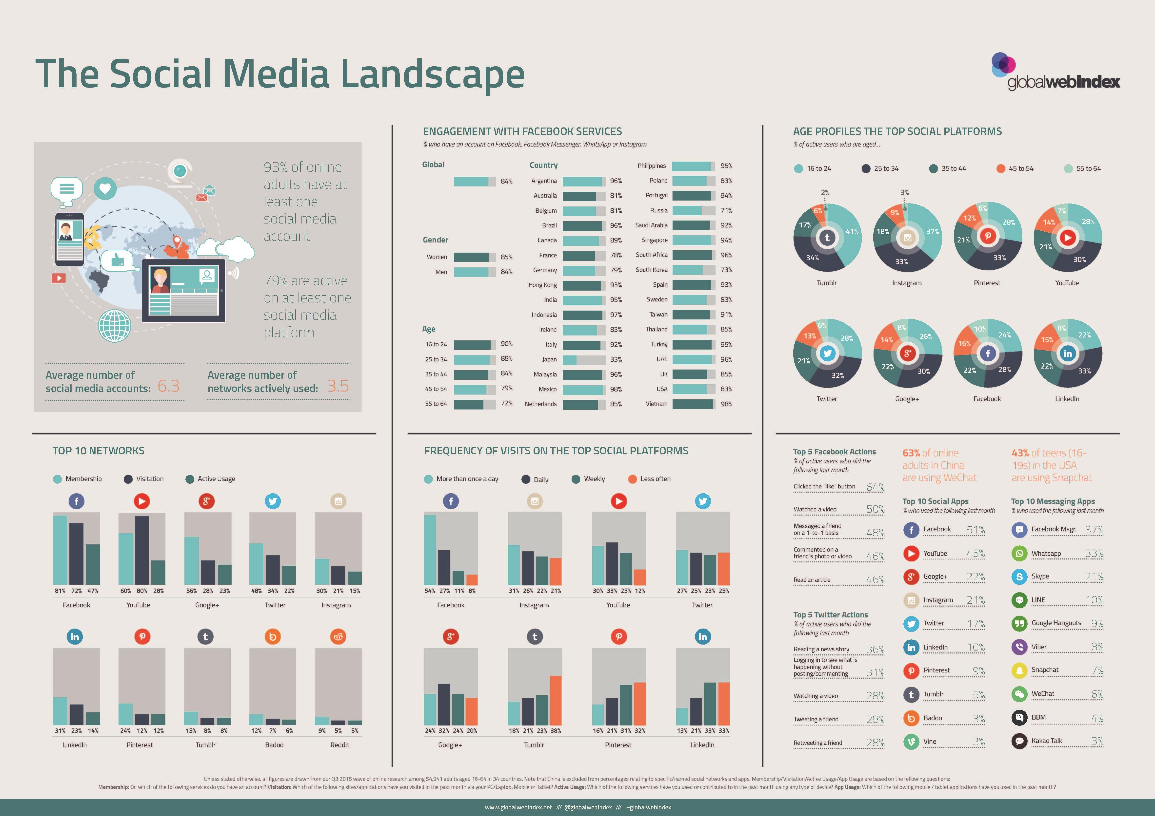 TheSocialMediaLandscape-GWI%20large.jpg