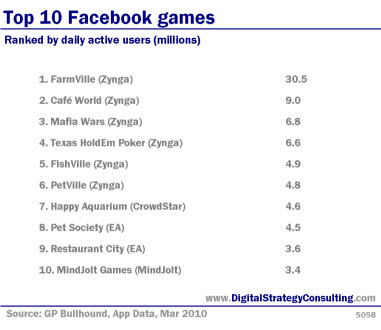 Top 10 Facebook games. Ranked by daily active users (millions).