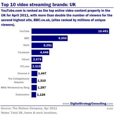 Top 10 video streaming brands: UK. YouTube is ranked as the top online video content property in the Uk for April 2011, with more than double the number of viewers for the second highest site, BBC (sites ranked by millions of viewers).
