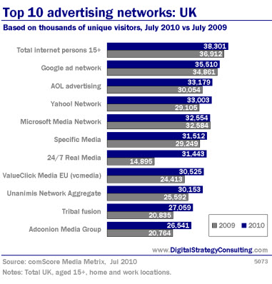 Top 10 advertising networks: UK. Based on thousands of unique visitors, July 2010 vs July 2009