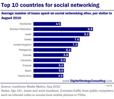 Top 10 countries for social networking (time spent). Average number of hours spent on social networking sites, per visitor in August 2010.