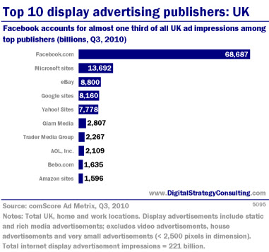 Top 10 display advertising publishers: UK. Facebook accounts for almost one third of all ad impressions among top publishers (billions, Q3, 2010).