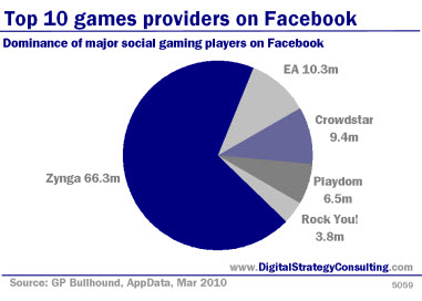 Digital Strategy - Top 10 games providers on Facebook. Dominance of major social gaming players on Facebook