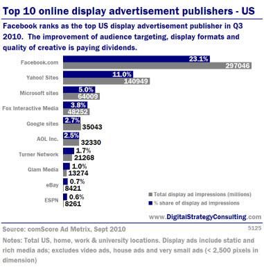 Top 10 online display advertisment publishers- US. Facebook ranks as the top US display advertisement publisher in Q3 2010. The improvement of audience targeting, display formats and quality of creative is paying dividends.